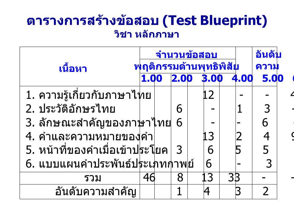 ตารางการสร้างข้อสอบ (Test Blueprint) วิชา หลักภาษา