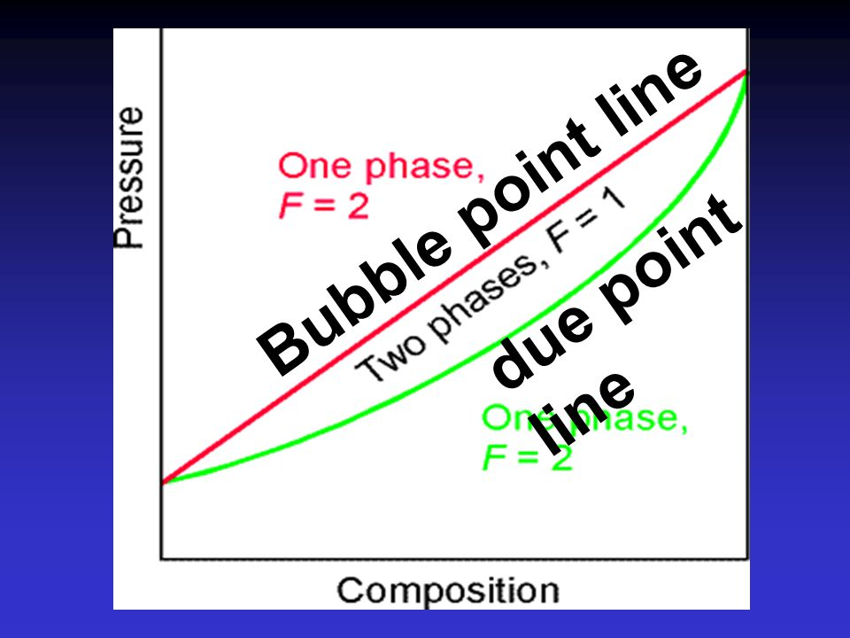 Bubble point line due point line
