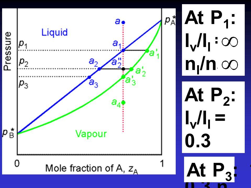 At P1: lv/ll = nl/nv= At P2: lv/ll = 0.3 nl = 0.3 nv At P3: