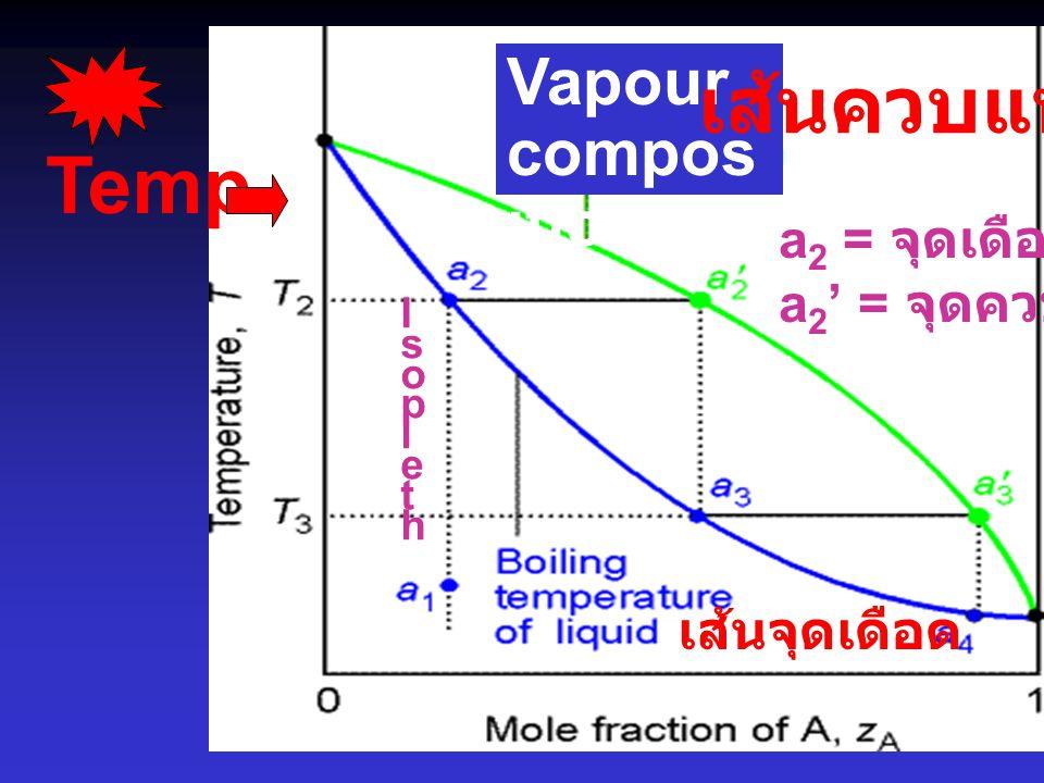 เส้นควบแน่น Temp. Vapour composition a2 = จุดเดือด a2' = จุดควบแน่น