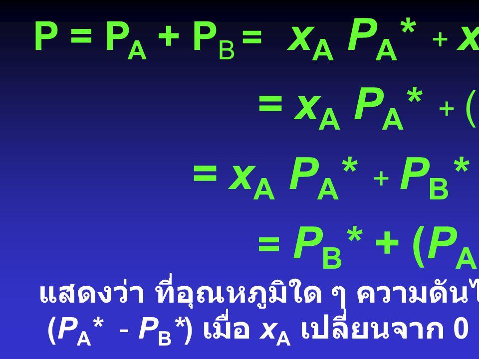 = xA PA* + (1- xA) PB* = xA PA* + PB* - xA PB*