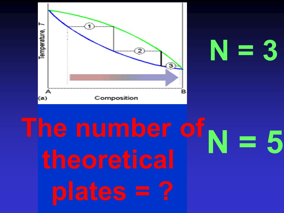 N = 3 The number of theoretical plates = N = 5