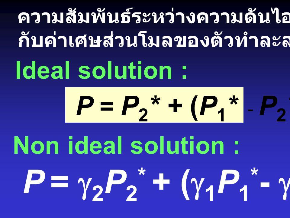 P = g2P2* + (g1P1*- g2P2*)x1 P = P2* + (P1* - P2*) x1 Ideal solution :
