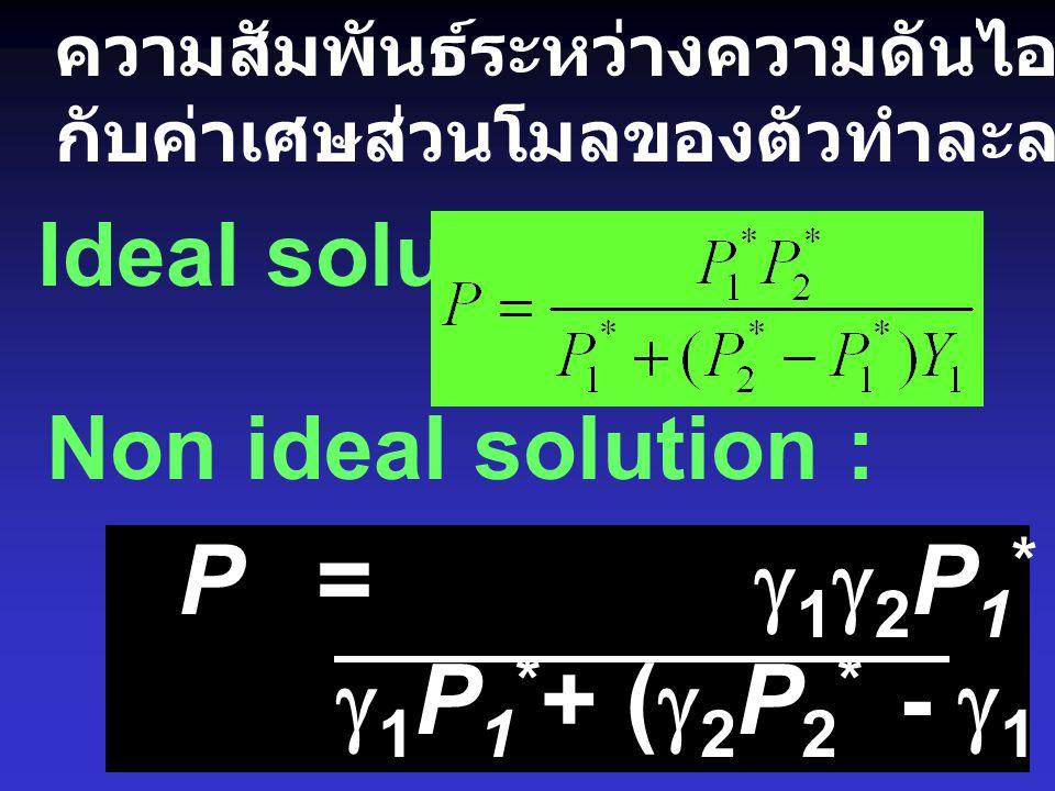 P = g1g2P1* P2* g1P1*+ (g2P2* - g1 P1*)y1 Ideal solution :