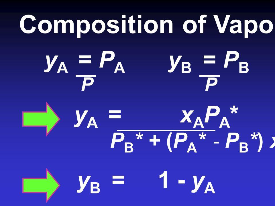 Composition of Vapour yA = PA yB = PB yA = xAPA* yB = 1 - yA