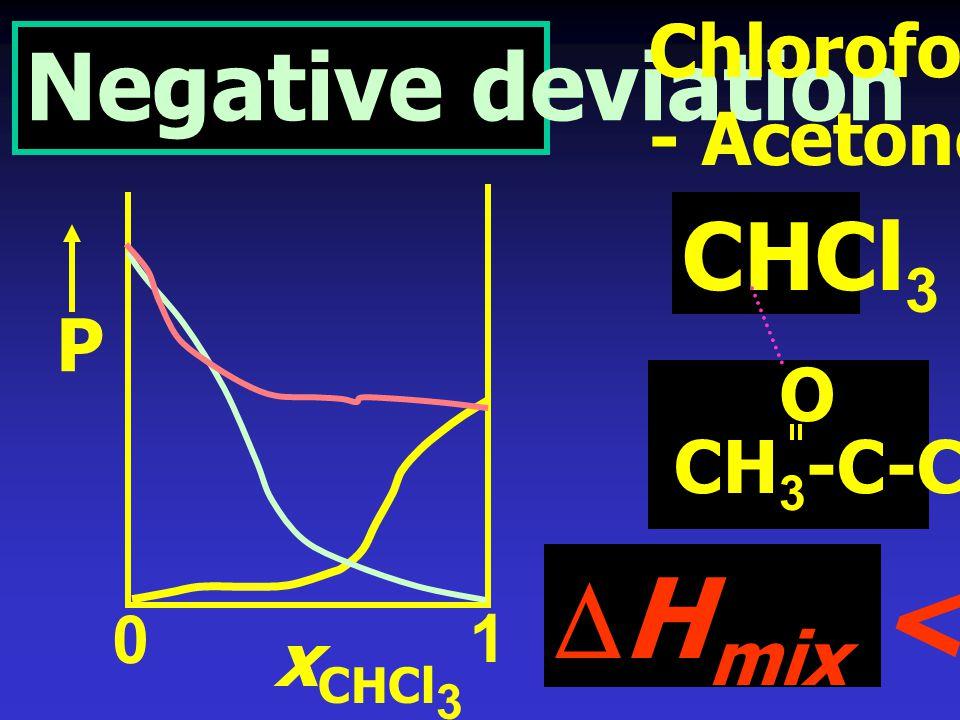 DHmix < 0 Negative deviation CHCl3 Chloroform - Acetone P O