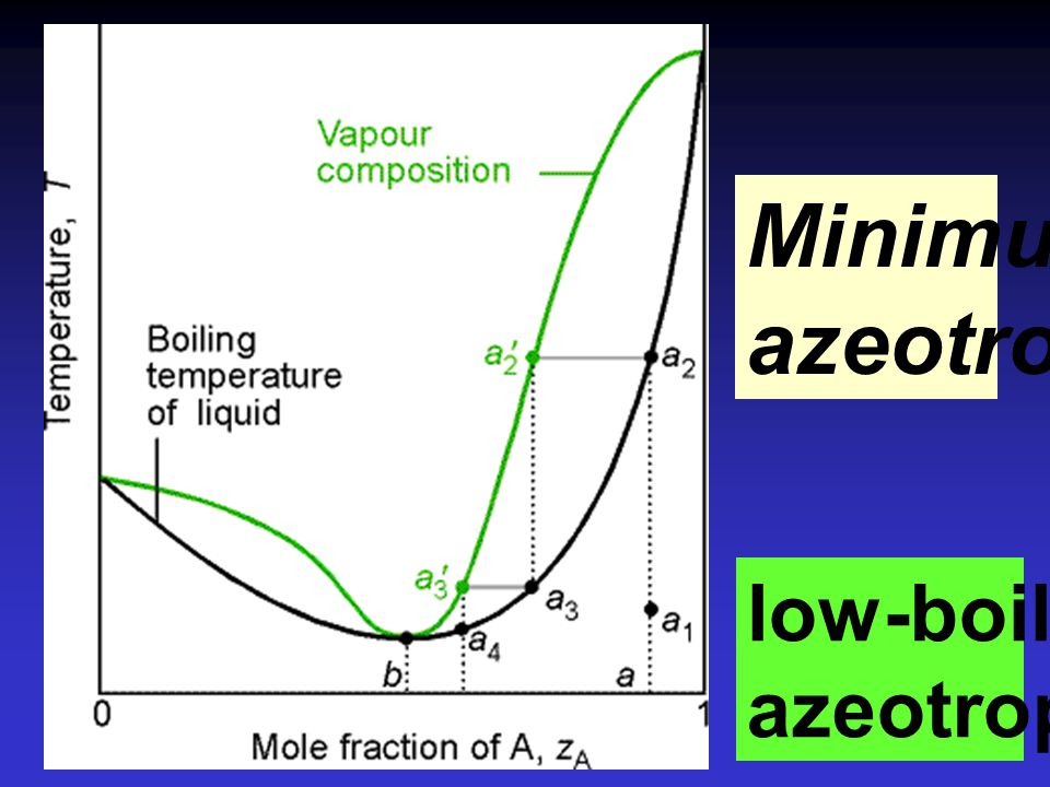Minimum azeotrope low-boiling azeotrope