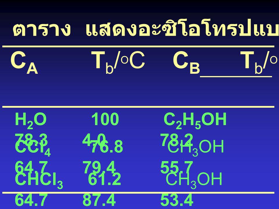CA Tb/OC CB Tb/OC Azeotrope %WA T /OC