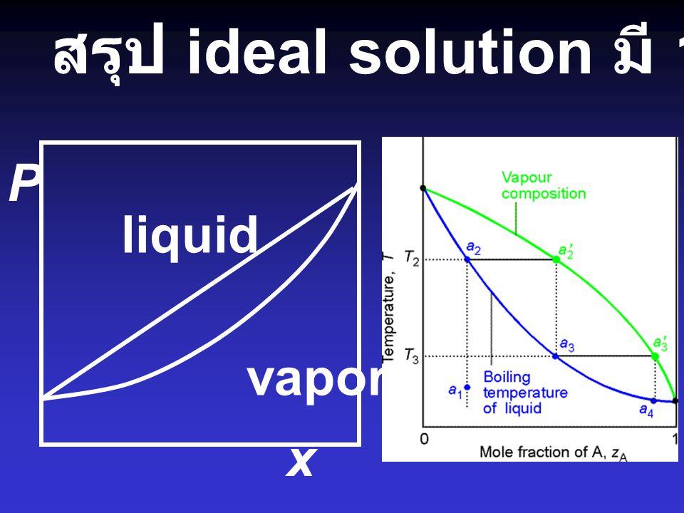 สรุป ideal solution มี 1 แบบ