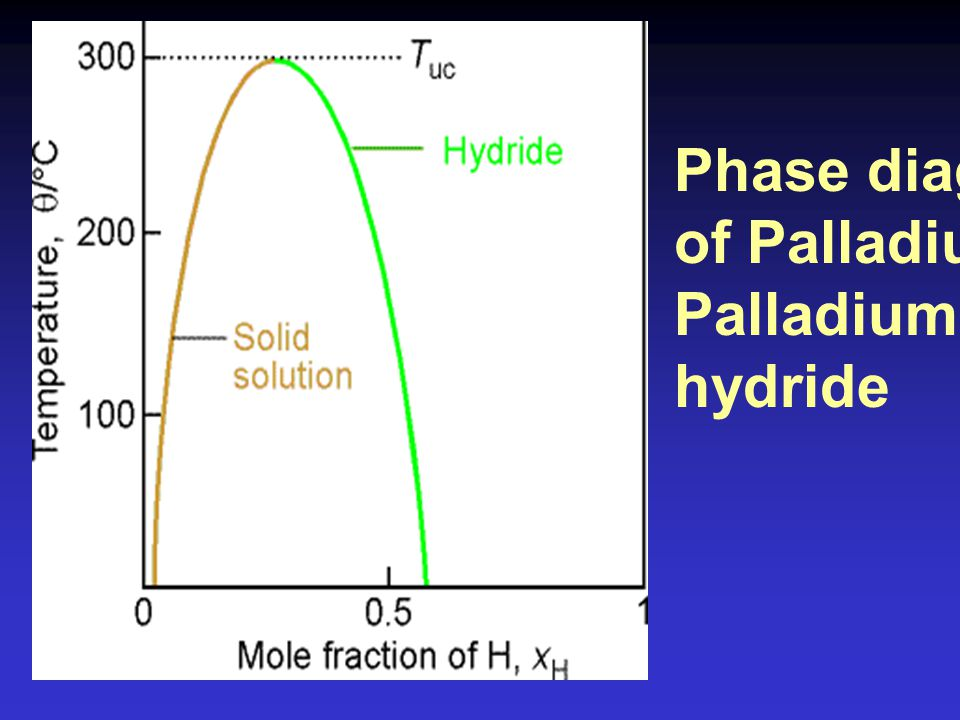 Phase diagram of Palladium - Palladium hydride
