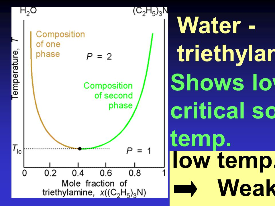Water - triethylamine Shows lower critical solution temp. low temp. Weak cpx.