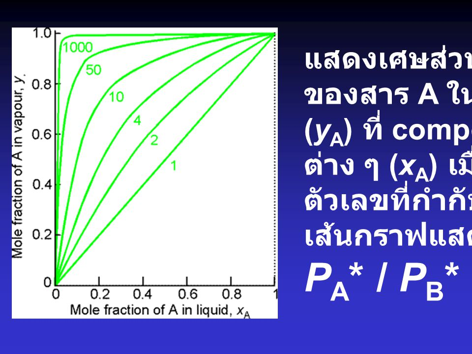 PA* / PB* แสดงเศษส่วนโมล ของสาร A ในไอ (yA) ที่ composition