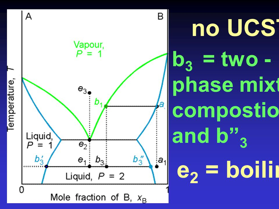 no UCST e2 = boiling pt. b3 = two - phase mixture : compostions = b'3