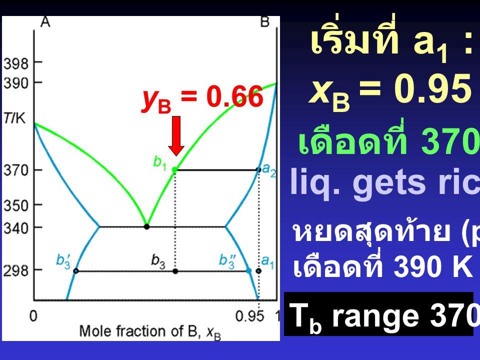 เริ่มที่ a1 : Troom xB = 0.95 เดือดที่ 370 K : a2 liq. gets rich in B