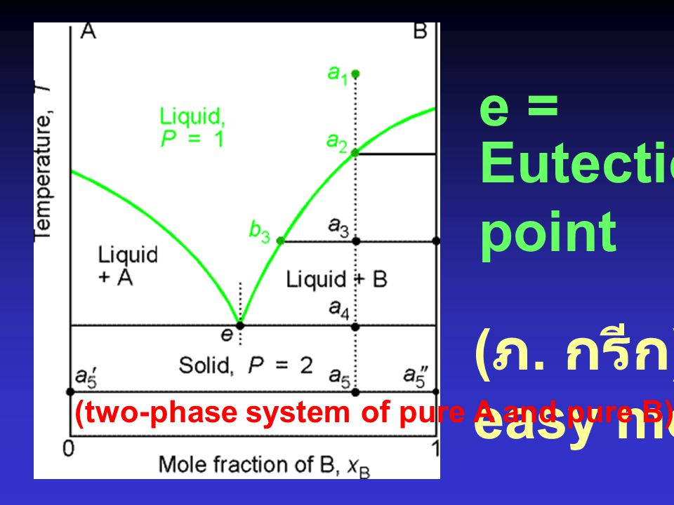 e = Eutectic point (ภ. กรีก) easy melted