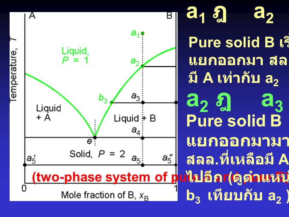 a2 ฎ a3 a1 ฎ a2 Pure solid B แยกออกมามากขึ้น Pure solid B เริ่ม