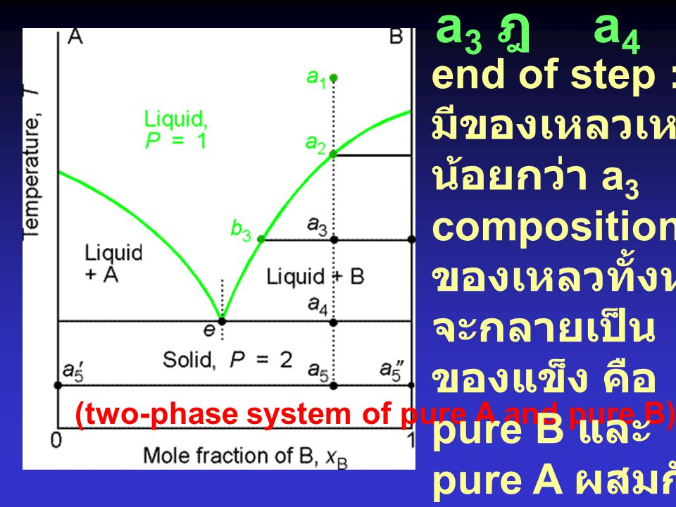 a3 ฎ a4 end of step : มีของเหลวเหลือ น้อยกว่า a3 composition = e