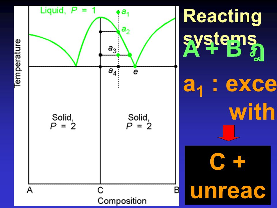 Reacting systems A + B ฎ C a1 : excess B with A C + unreacted B