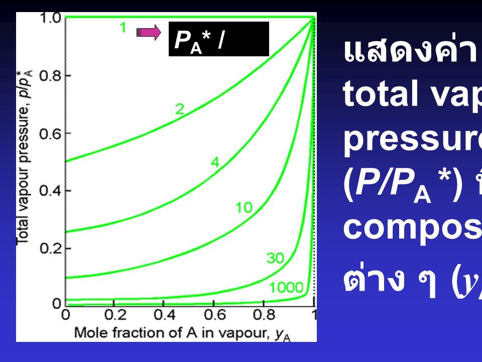 แสดงค่า total vapor pressure (P/PA *) ที่ composition ต่าง ๆ (yA)