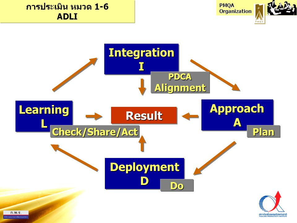 Integration I Learning L Approach A Result Deployment D