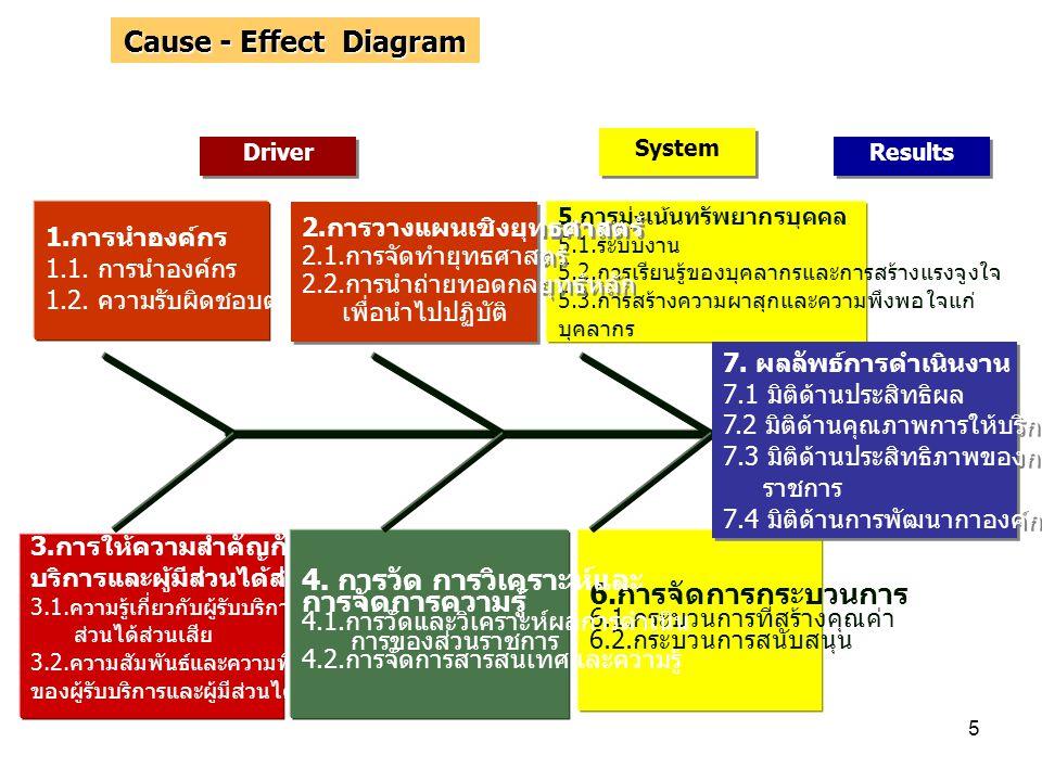 4. การวัด การวิเคราะห์และ การจัดการความรู้ 6.การจัดการกระบวนการ