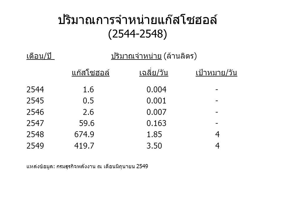 ปริมาณการจำหน่ายแก๊สโซฮอล์ (2544-2548)