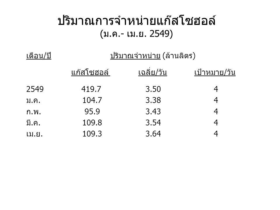 ปริมาณการจำหน่ายแก๊สโซฮอล์ (ม.ค.- เม.ย. 2549)