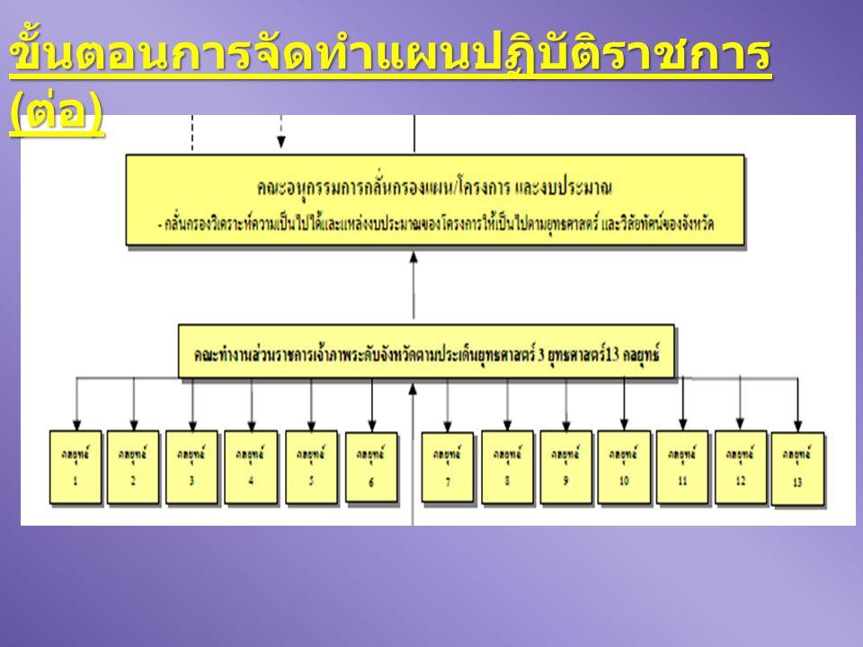 ขั้นตอนการจัดทำแผนปฏิบัติราชการ (ต่อ)