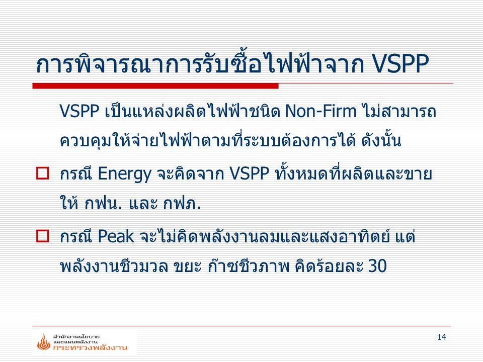 การพิจารณาการรับซื้อไฟฟ้าจาก VSPP