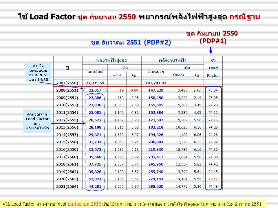 ใช้ Load Factor ชุด กันยายน 2550 พยากรณ์พลังไฟฟ้าสูงสุด กรณีฐาน