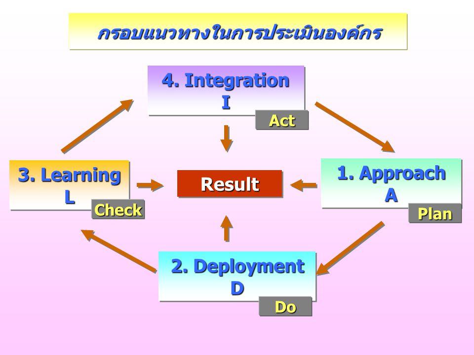 กรอบแนวทางในการประเมินองค์กร
