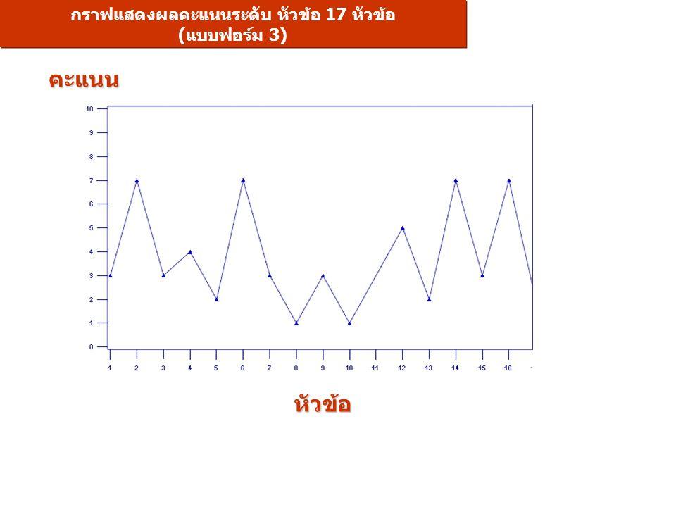 กราฟแสดงผลคะแนนระดับ หัวข้อ 17 หัวข้อ