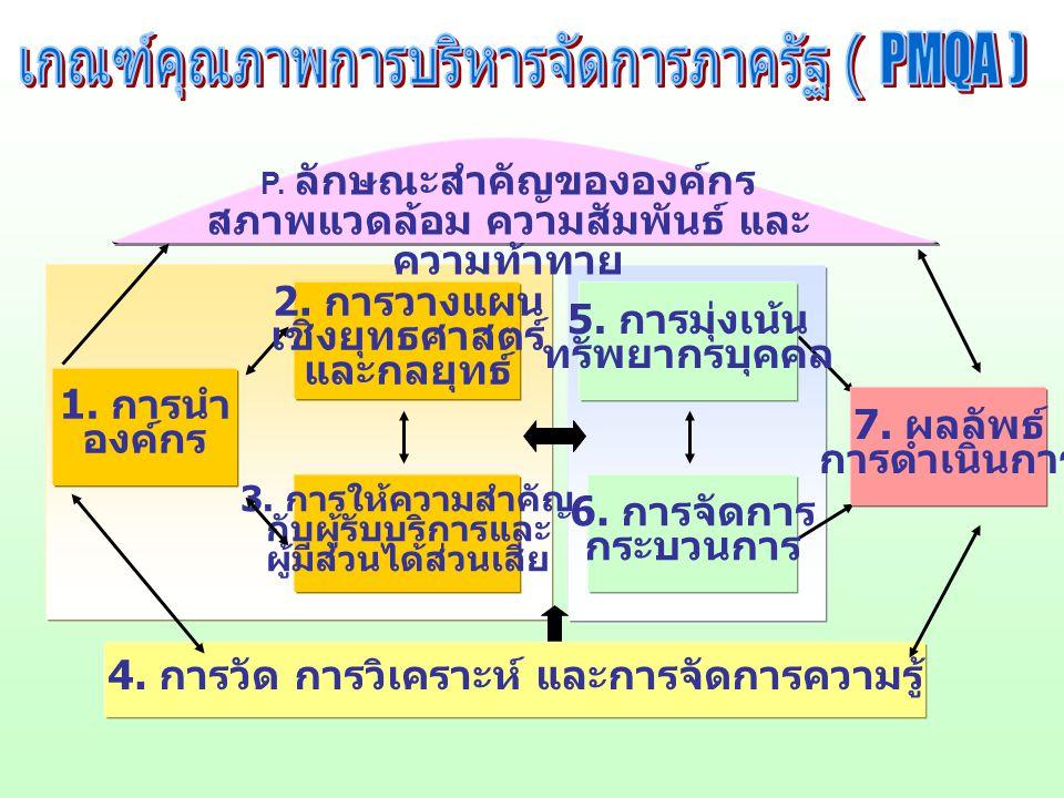 เกณฑ์คุณภาพการบริหารจัดการภาครัฐ ( PMQA )