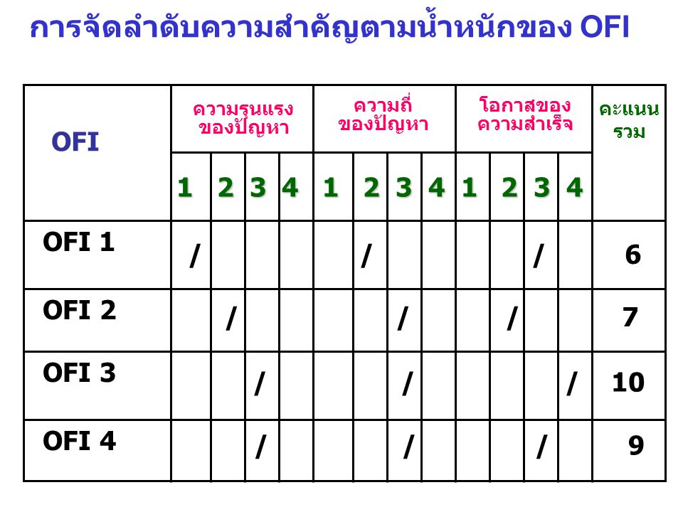 การจัดลำดับความสำคัญตามน้ำหนักของ OFI