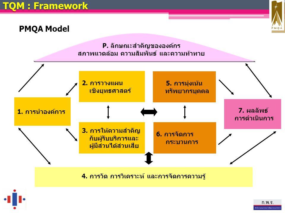 TQM : Framework PMQA Model