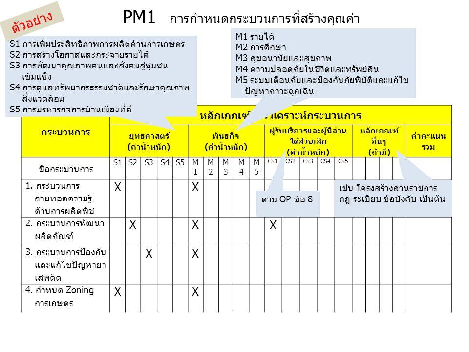 PM1 การกำหนดกระบวนการที่สร้างคุณค่า