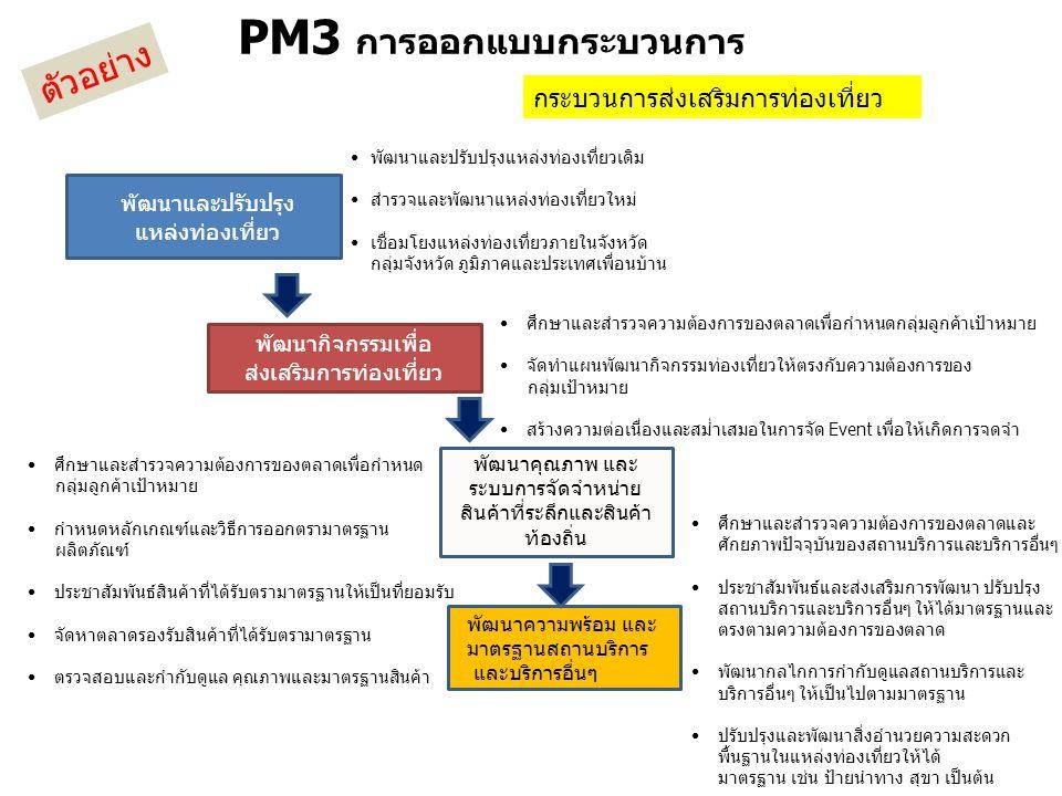 PM3 การออกแบบกระบวนการ