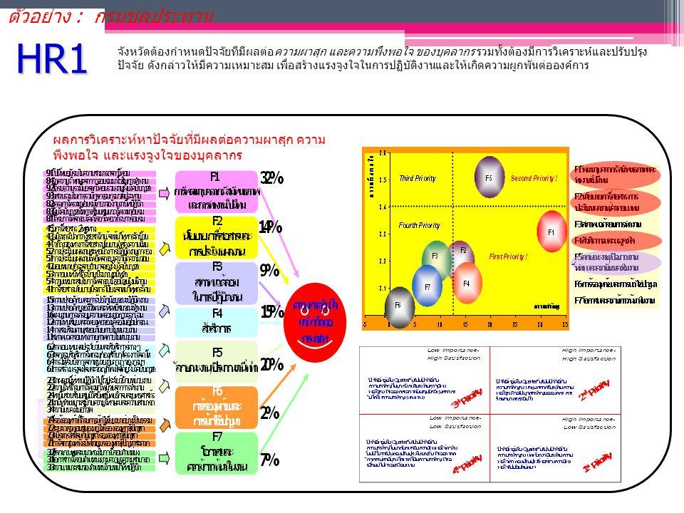 HR1 ตัวอย่าง : กรมชลประทาน