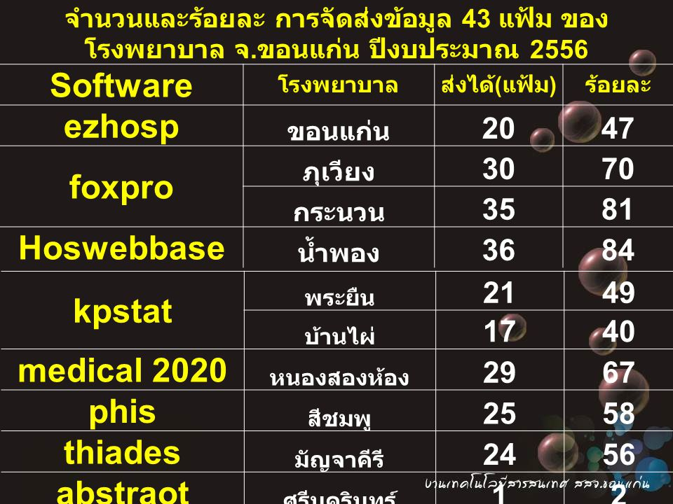 Software ezhosp foxpro Hoswebbase kpstat medical 2020 phis thiades