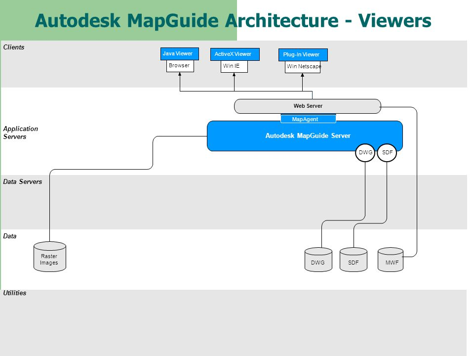 Autodesk MapGuide Architecture - Viewers