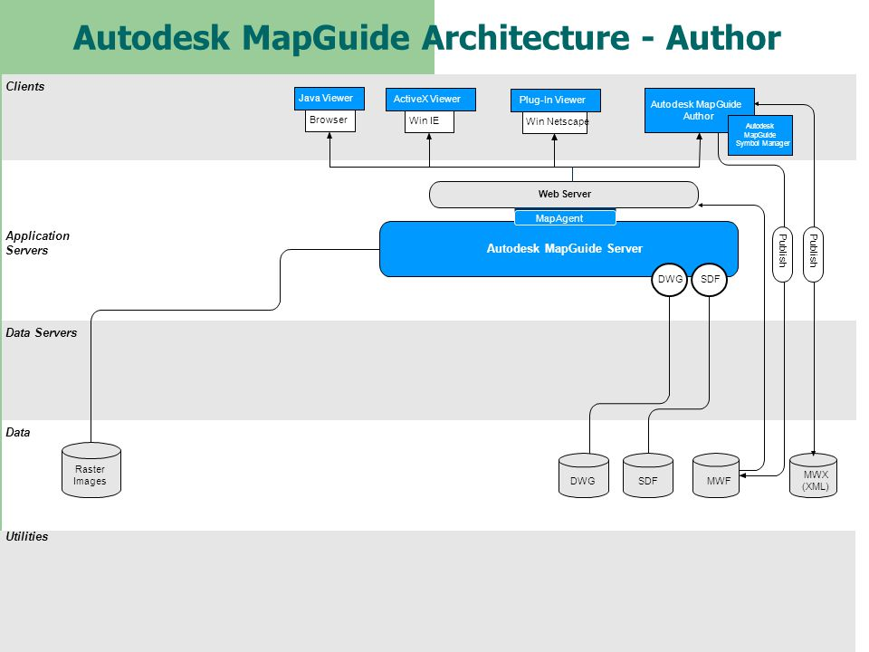 Autodesk MapGuide Architecture - Author