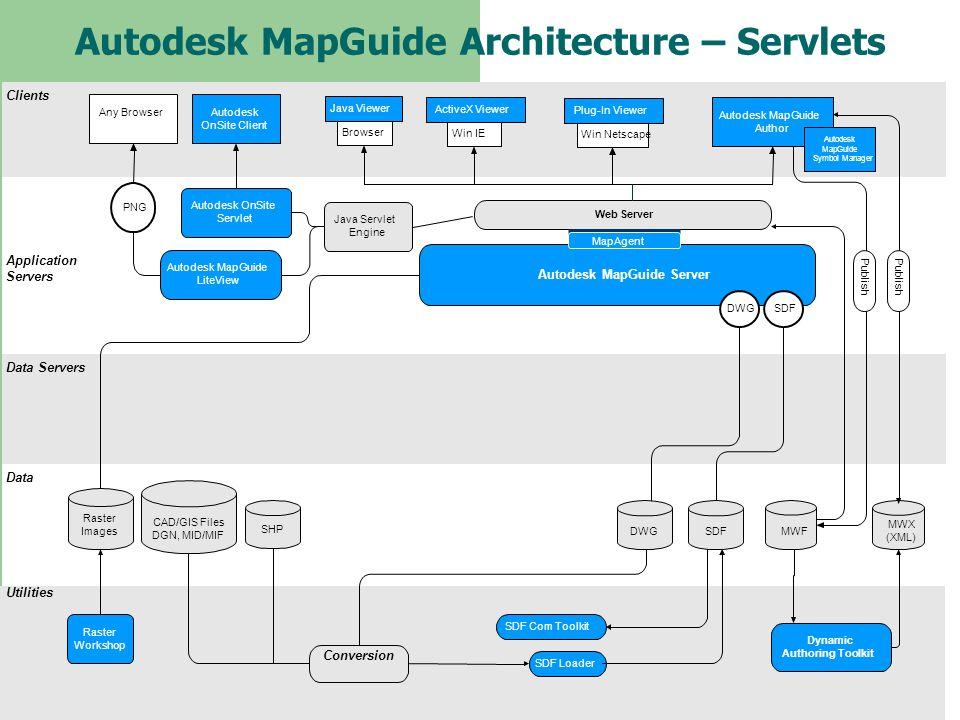 Autodesk MapGuide Architecture – Servlets