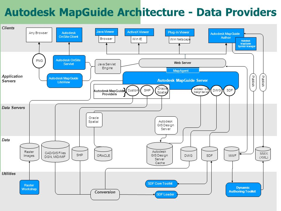 Autodesk MapGuide Architecture - Data Providers