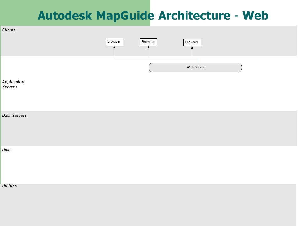 Autodesk MapGuide Architecture - Web