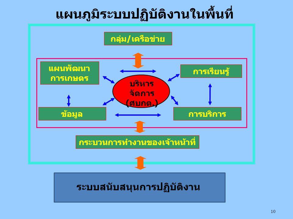 แผนภูมิระบบปฏิบัติงานในพื้นที่