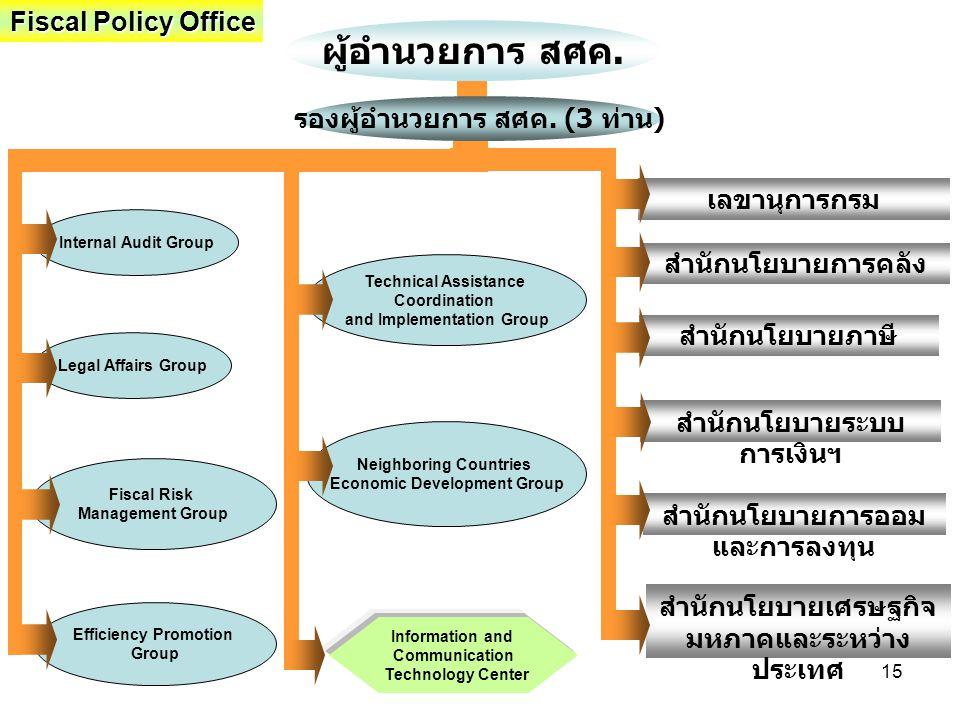 รองผู้อำนวยการ สศค. (3 ท่าน) and Implementation Group