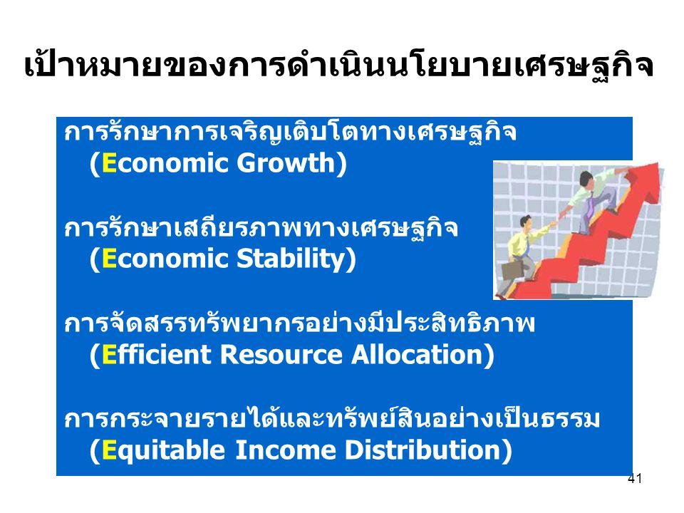 เป้าหมายของการดำเนินนโยบายเศรษฐกิจ