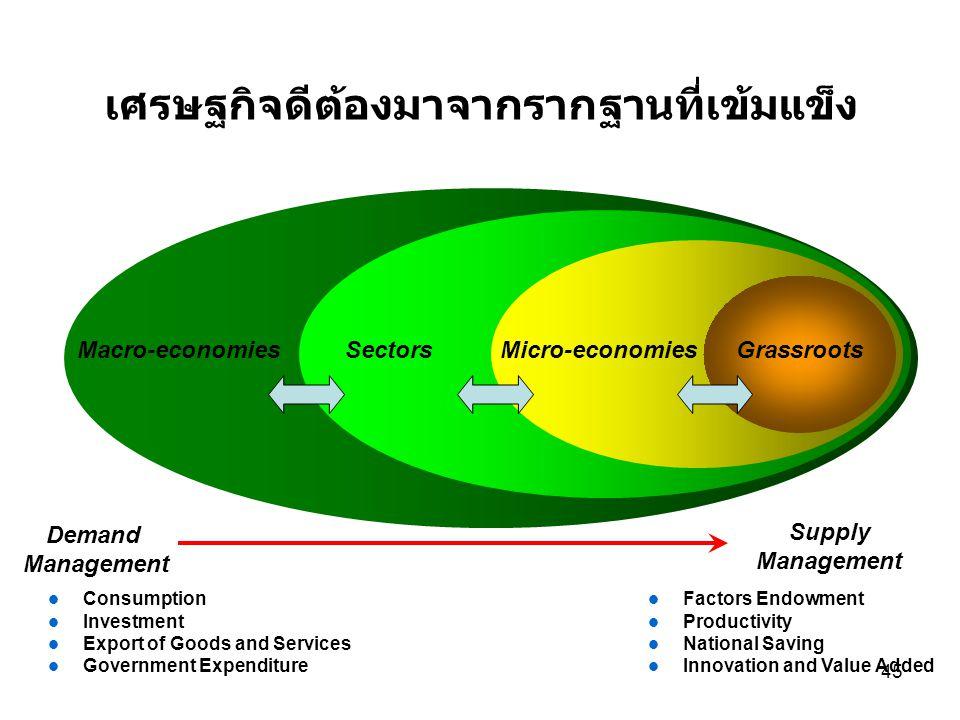 เศรษฐกิจดีต้องมาจากรากฐานที่เข้มแข็ง