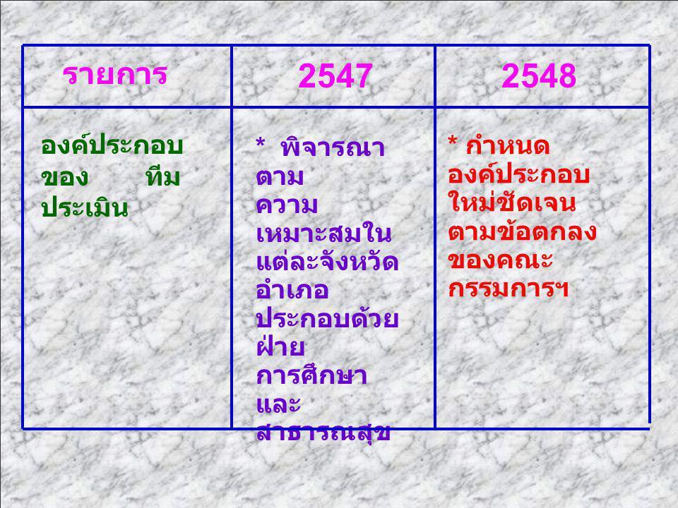 2547 2548 รายการ องค์ประกอบของ ทีมประเมิน