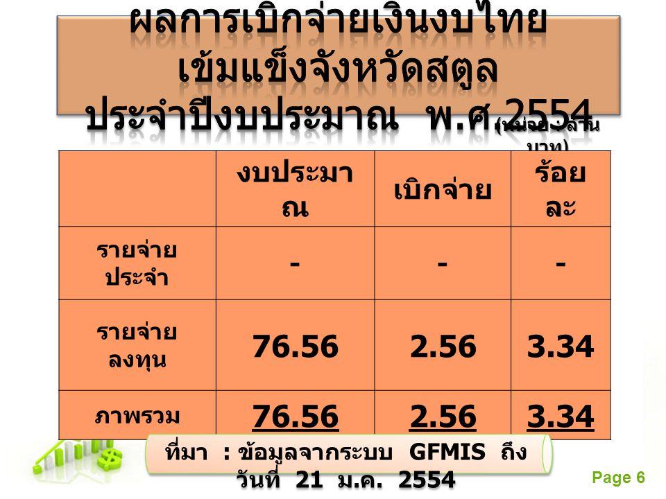 ที่มา : ข้อมูลจากระบบ GFMIS ถึง วันที่ 21 ม.ค. 2554
